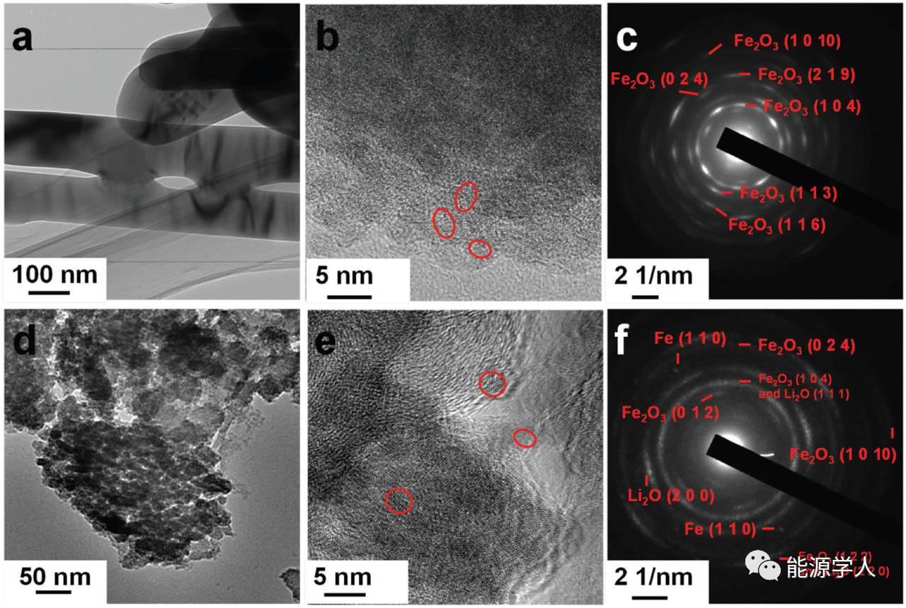 Adv. Energy Mater.|没有保护层条件下实现金属氧化物单体的电化学性能稳定