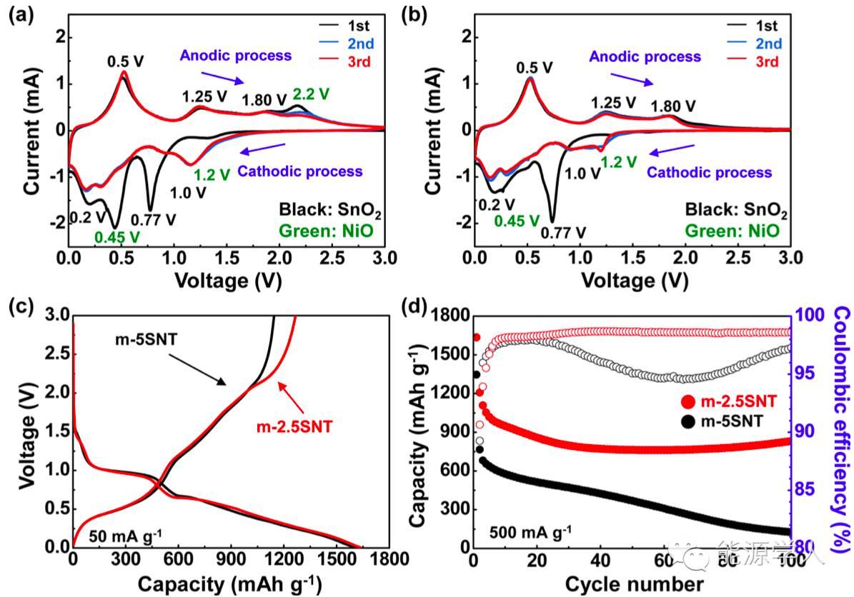 ACS Nano 见过碳纳米管,那么SnO2/NiO纳米管呢?