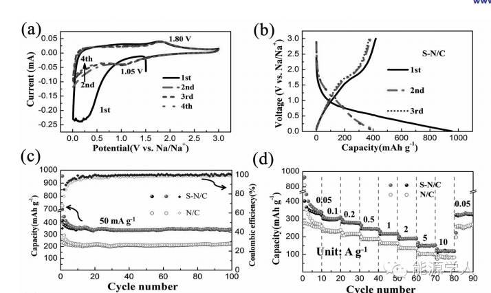 Adv. Mater.|层间距可拓展的高储钠硫掺杂富氮碳纳米片