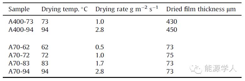 电池性能不好?是否考虑过烘烤温度对粘结剂性能的影响?
