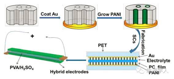 基于聚苯胺基体的柔性固态超级电容器