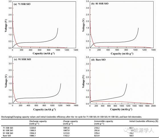 高温固相Li引入大幅提高SiO首次库伦效率