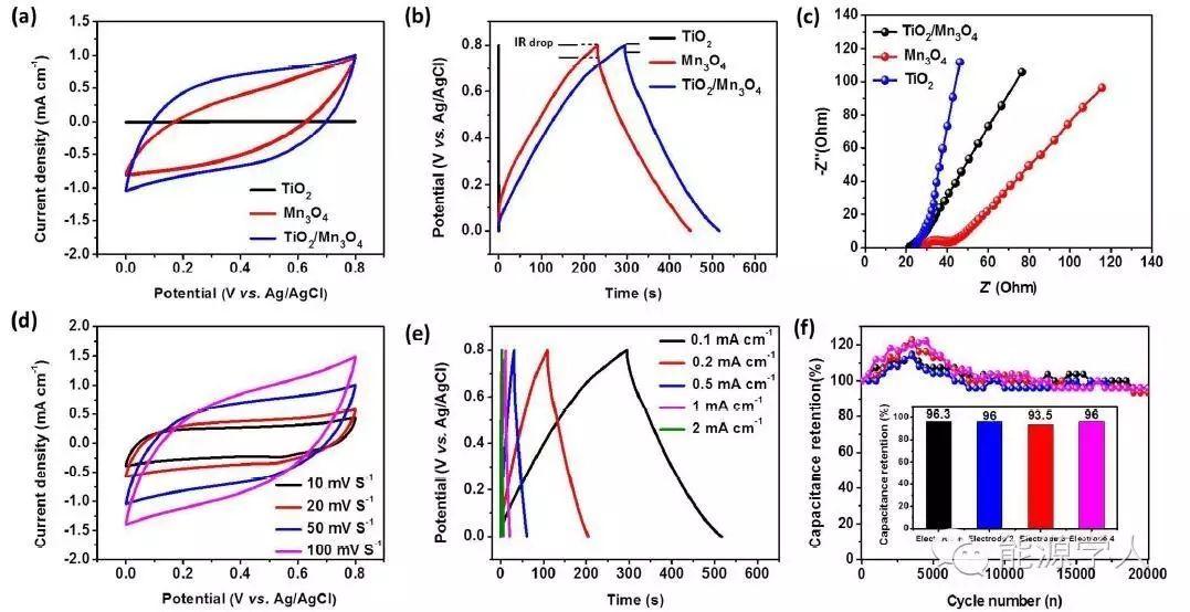 柔性碳纤维基不对称超级电容器