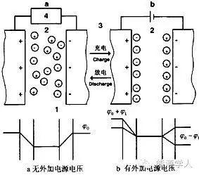 科普篇|超级电容器