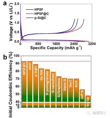 ACS Nano|首次库伦效率高达92.7%的高储锂多孔硅