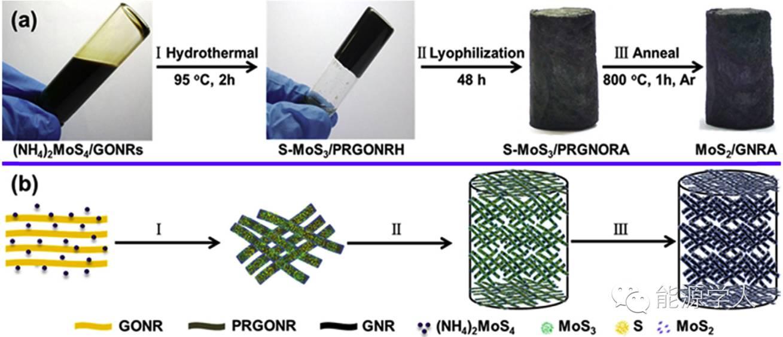 石墨烯纳米带与MoS2再次完美缔合