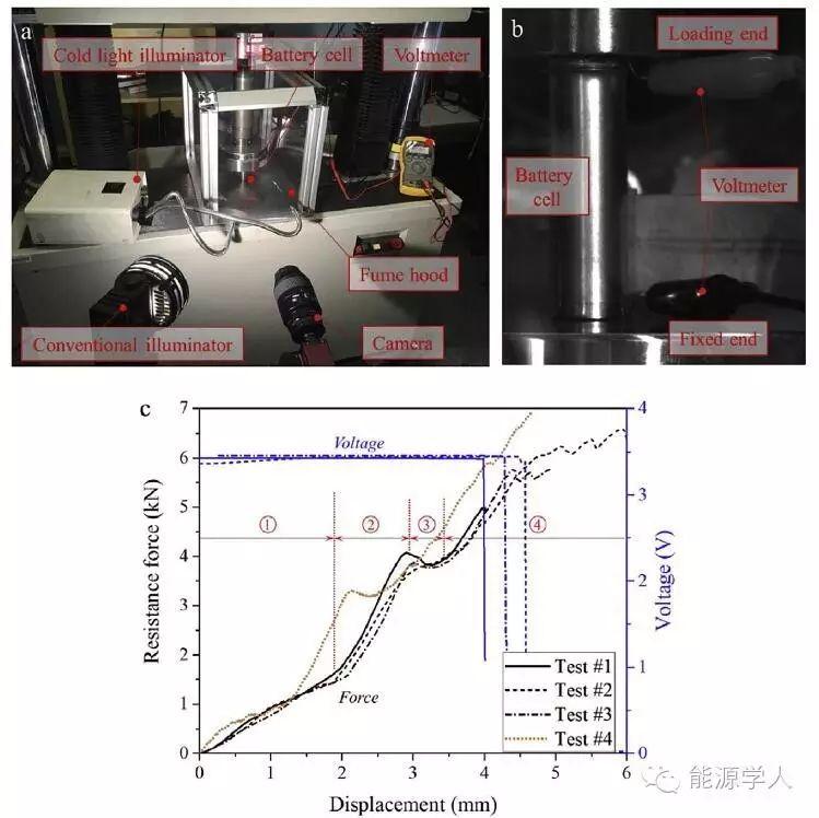麻省理工抗撞击实验室∣被忽略的轴向负荷对18650电池的影响