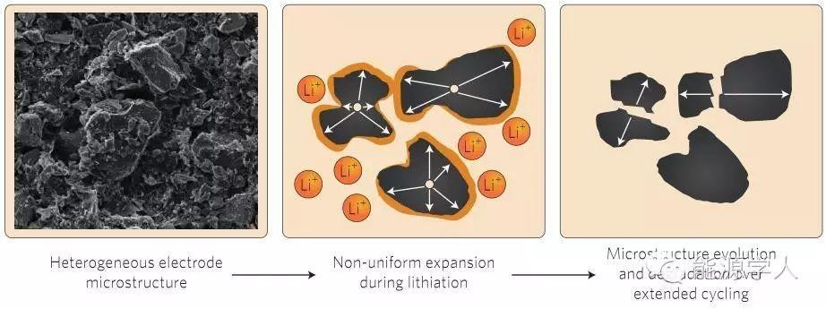 原位X射线三维成像助你了解电池容量衰减的根本性原因