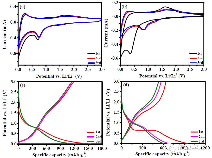 看碳纳米管如何封装Fe3O4纳米颗粒