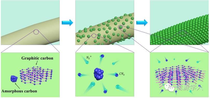 柔性电极:等离子处理制备氮掺杂碳纤维布