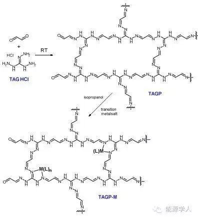 层状三氨基胍-乙二醛聚合物与其过渡金属复合物