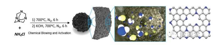 Adv. Funct. Mater.|无模板廉价制备高活性碳氮化合物