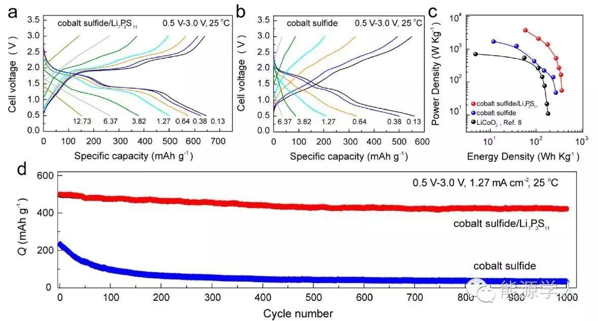 Nano Lett. |全固态锂离子电池获得巨大突破