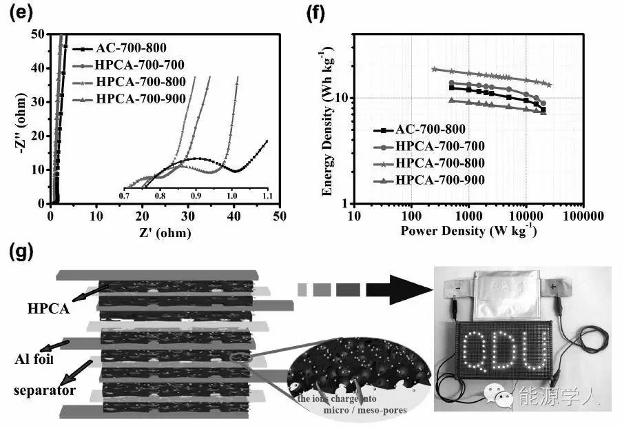 聚焦高储能多孔碳气凝胶
