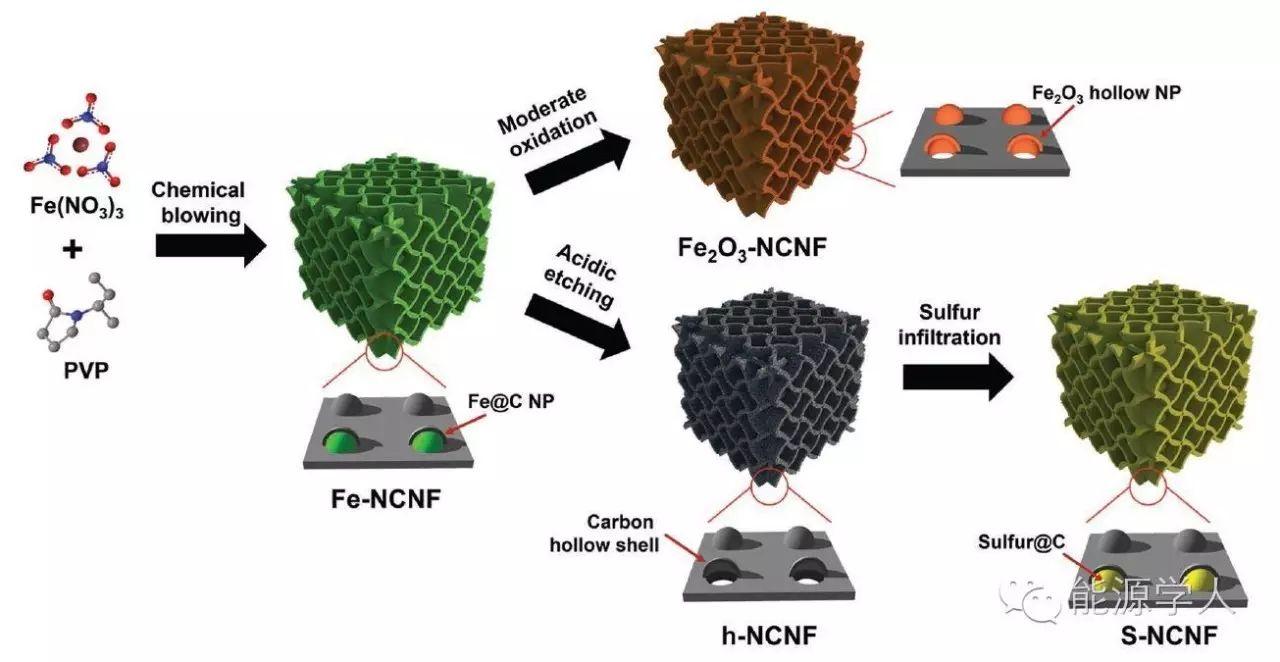 教你用三维氮掺杂碳片框架稳定金属氧化物结构