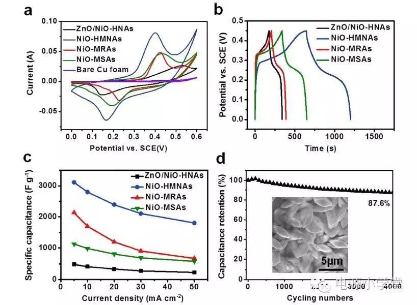 超越理论比电容的层状介孔NiO纳米阵列
