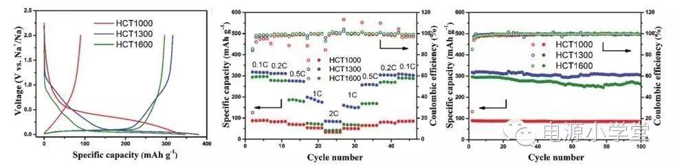 源自可再生棉的高能储钠硬碳微米管