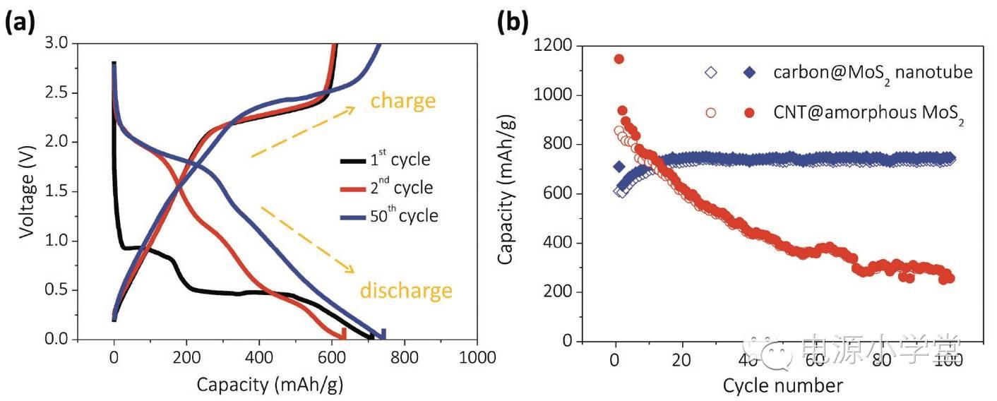 高储锂性能核壳结构C@MoS2纳米管海绵的可控合成