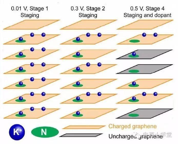 迄今最高储钾比容量的负极材料——氮掺杂石墨烯