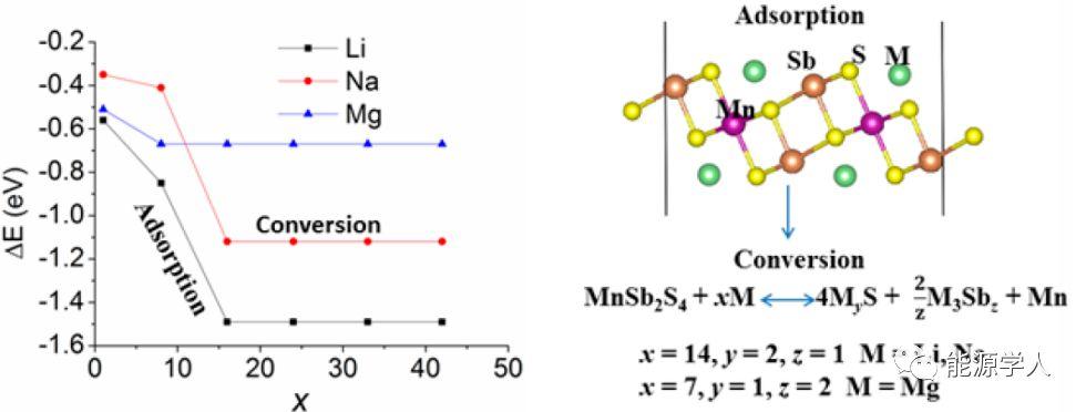 单层MnSb2S4:一种新型金属离子电池负极材料