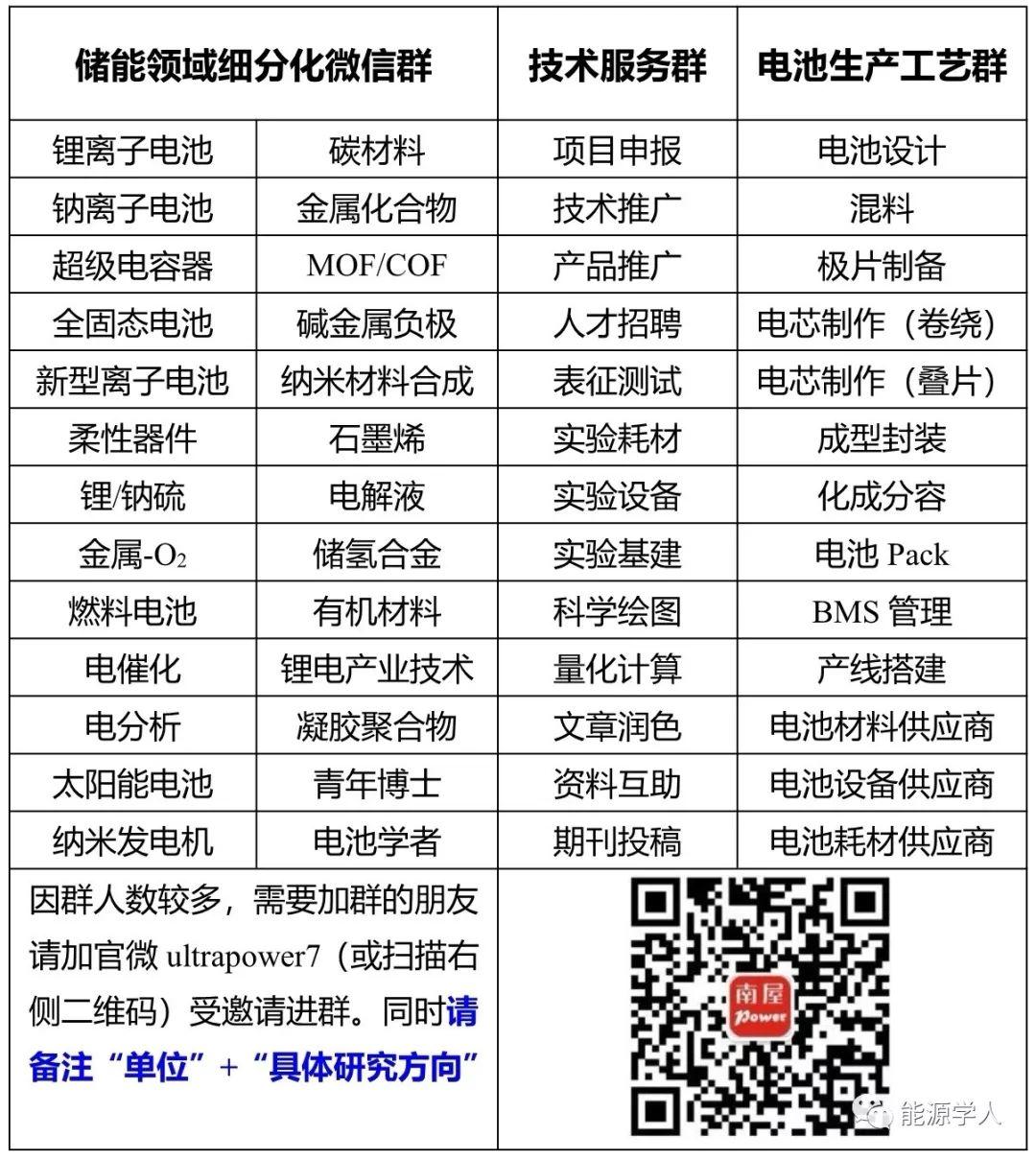 北京化工大学Adv Mater:基于范德华自组装的过渡金属氧化物/MXene纳米异质结构及其高效储锂性能