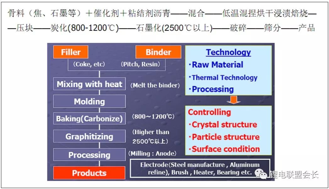 【干货】锂离子电池负极材料系列之五——石墨类负极材料的制备方法
