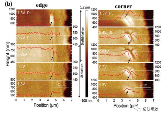 小针尖大视界:用AFM揭秘锂离子电池的未解之谜