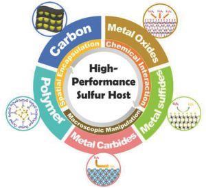 """Small Methods:锂硫电池载体材料综述——有效抑制""""穿梭效应""""的策略"""