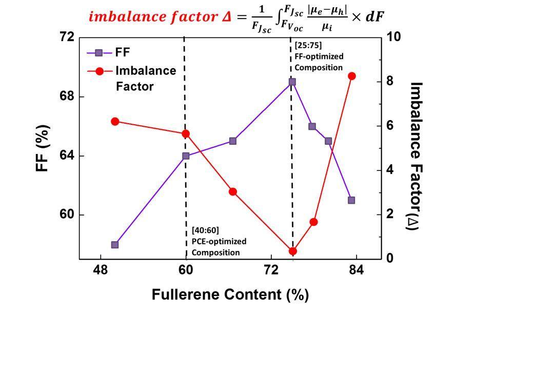 Solar RRL:失衡因子-衡量有机光伏器件性能的新标准