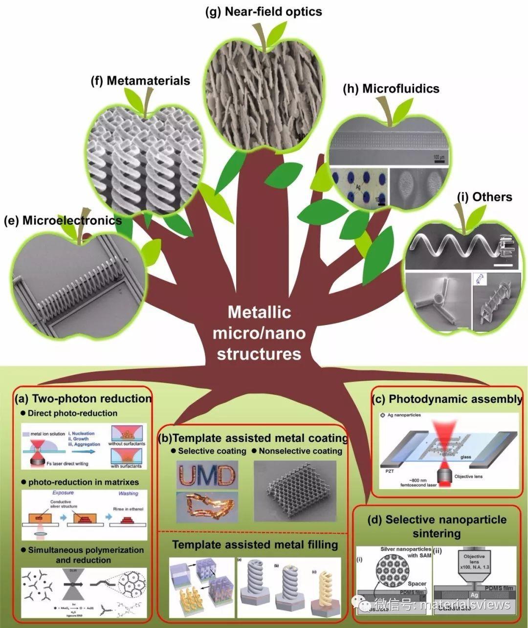 Small Methods: 飞秒激光直写金属微纳结构 - 从制造方法到未来应用