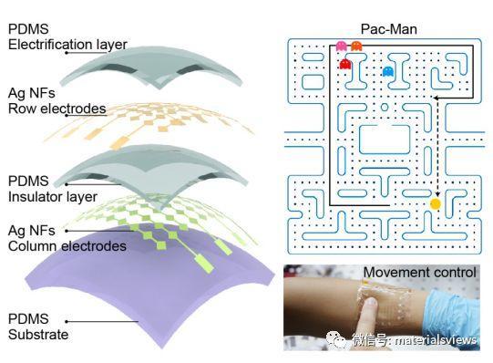 自驱动透明可拉伸触觉传感器阵列