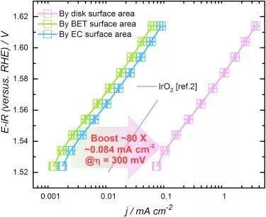 揭穿电催化的小trick!几何面积,BET面积,电化学面积,到底该用哪一个?