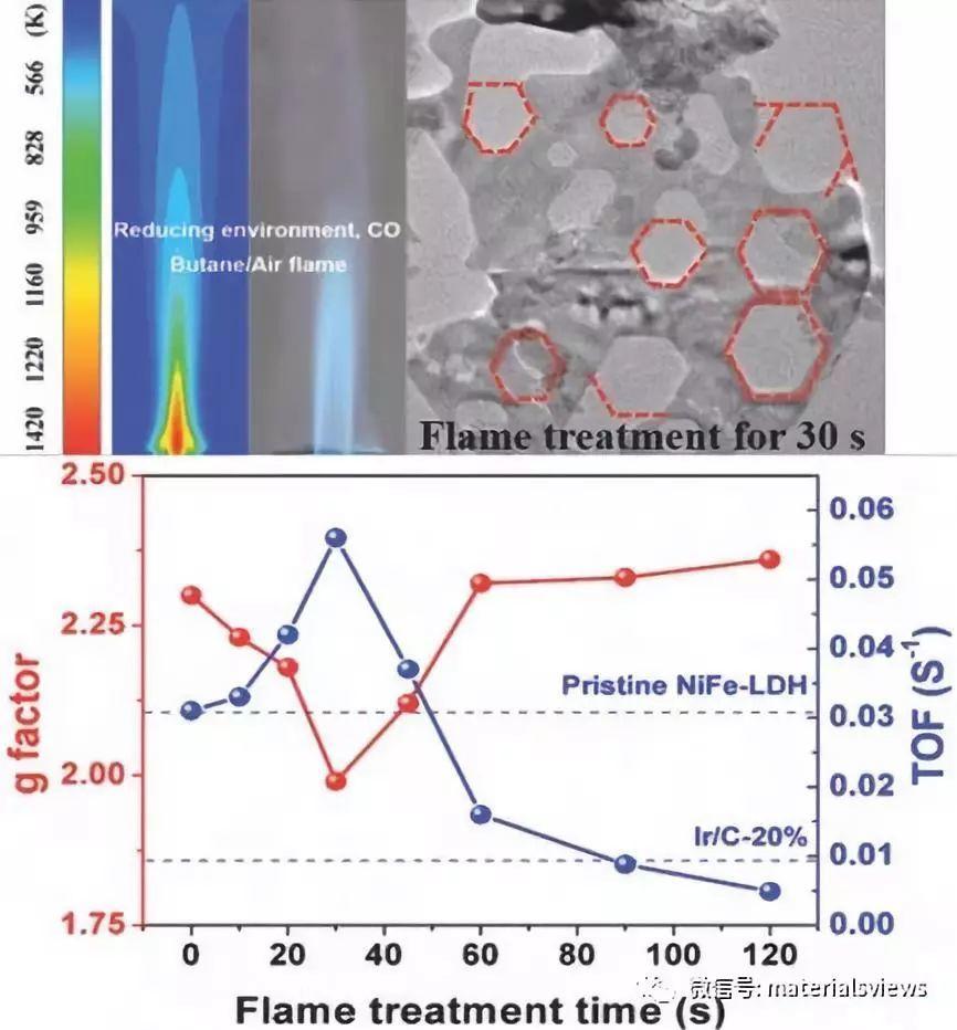 Small Methods: 开放环境下利用火焰快速制造氧缺陷提高镍铁双羟基复合氢氧化物析氧活性