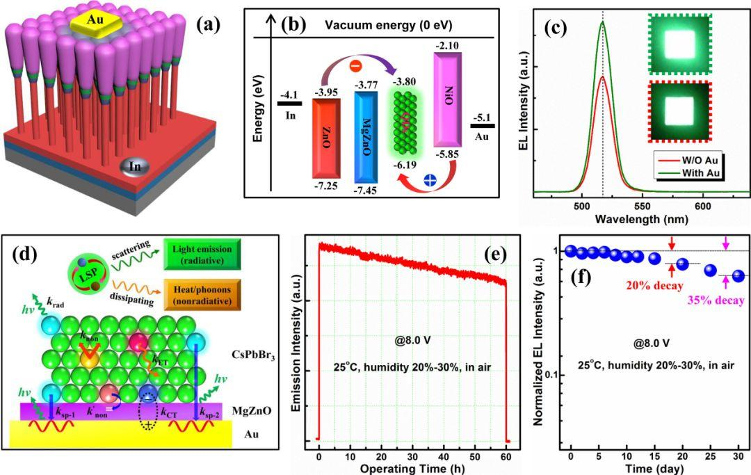 Advanced Functional Materials:表面等离子体增强同轴核壳结构钙钛矿量子点LED