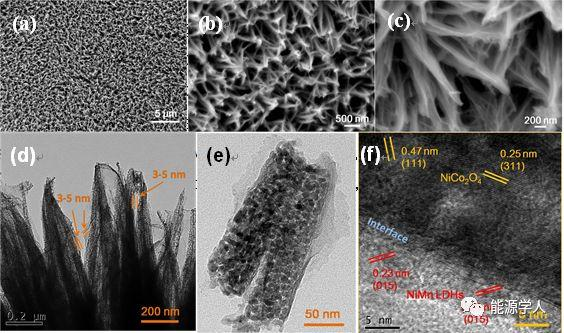 NiCo2O4/NiMn LDH核壳阵列:高效稳定的锌空气电池电催化剂