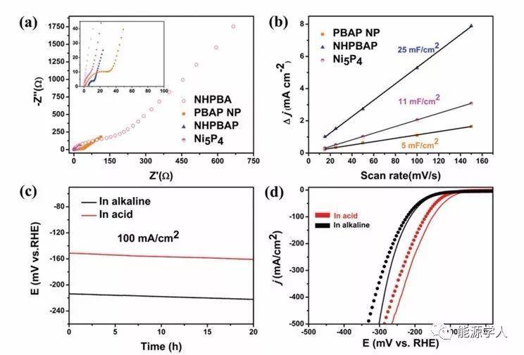 复旦AEM:氢氧化镍转化为三维普鲁士蓝类似物阵列获得Ni2P/Fe2P作为高效氢反应催化剂