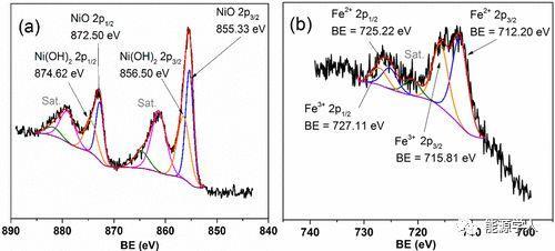 威斯康星大学麦迪逊分校ACS Catalysis:用NiFe层状双氢氧化物(LDH)纳米片催化剂对5-羟甲基糠醛的电化学氧化
