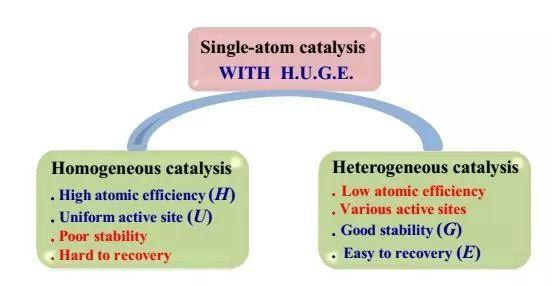 催化学报:张涛课题组乔波涛研究员发表单原子催化剂沟通多相均相催化的综述文章