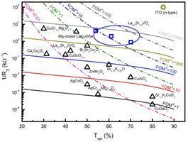Advanced Electronic Materials: P型透明导电氧化物薄膜设计新思路:关联电子氧化物大有可为