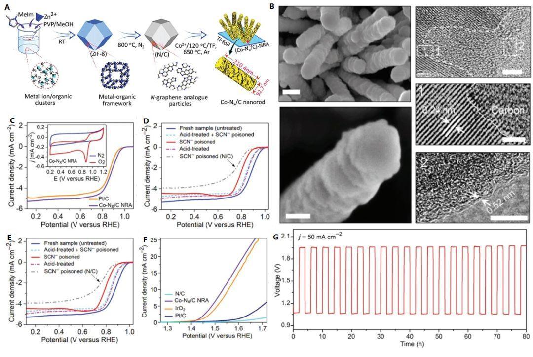 Adv. Funct. Materials:三维ZIF衍生的一维Co-Nx/C纳米棒ORR/OER双功能电催化剂及锌-空电池性能