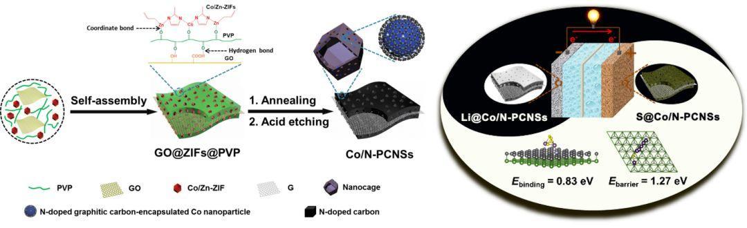 Advanced Materials:具有高活性纳米钴嵌入物和氮掺杂剂的超结构多孔炭纳米片——高性能锂硫电池正负极两用载体