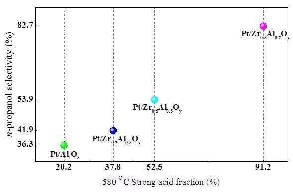 催化学报:大连理工大学梁长海教授课题组成功开发高效甘油氢解制正丙醇催化剂