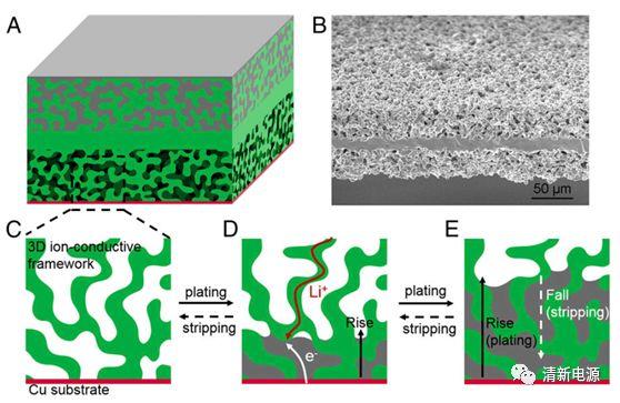 一体化全固态锂金属电池设计:三维离子导体骨架中的锂沉积/脱出机制