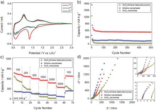 北化工徐斌&Yury Gogotsi:MXene携手过渡金属氧化物,高性能锂电负极不是梦