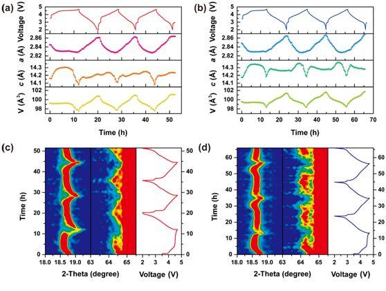 Adv. Mater.: 抑制富锂正极材料表面晶格释氧的新策略--尖晶石Li4Mn5O12纳米包覆