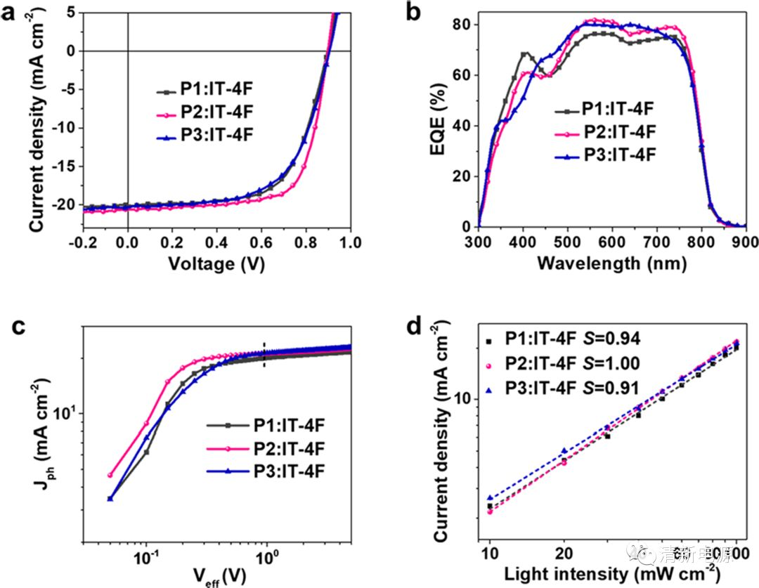 中科院化学所侯剑辉JACS:聚合物太阳能电池能量转换效率获得14.2%的新突破!