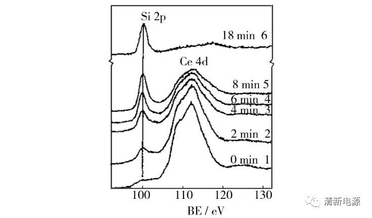 干货丨如何利用X 射线光电子能谱(XPS)表征材料表面信息