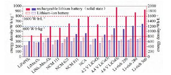 """靠谱吗???""""全固态锂电池能量密度是现有锂离子电池的2~5倍"""""""