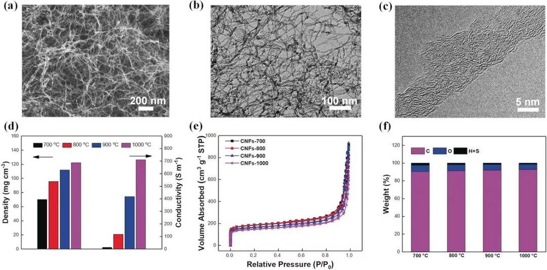 俞书宏&梁海伟Angew:木材衍生超薄碳纳米纤维气凝胶