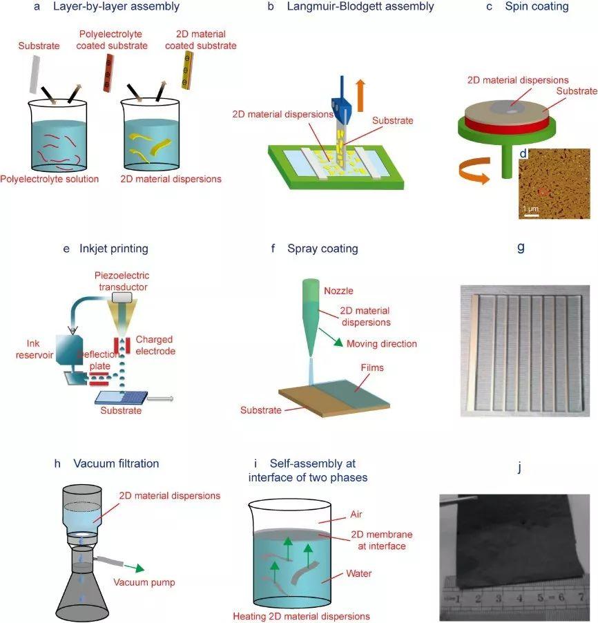 成会明&刘碧录综述:二维材料分散液的制备与应用!